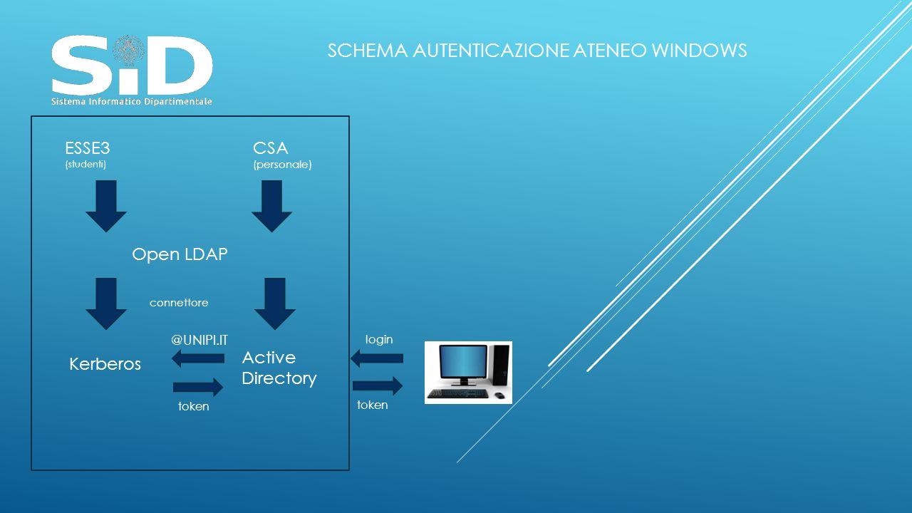 ESSE3 (studenti) CSA (personale) Open LDAP Kerberos Active Directory connettore login token SCHEMA AUTENTICAZIONE ATENEO WINDOWS @UNIPI.IT