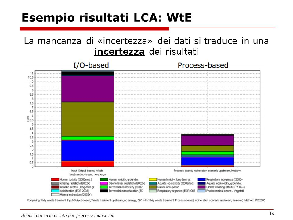 Esempio risultati LCA: WtE 16 Analisi del ciclo di vita per processi industriali La mancanza di «incertezza» dei dati si traduce in una incertezza dei