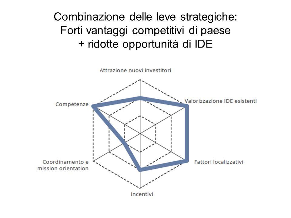 Combinazione delle leve strategiche: scarsi vantaggi competitivi di paese + elevate opportunità di IDE