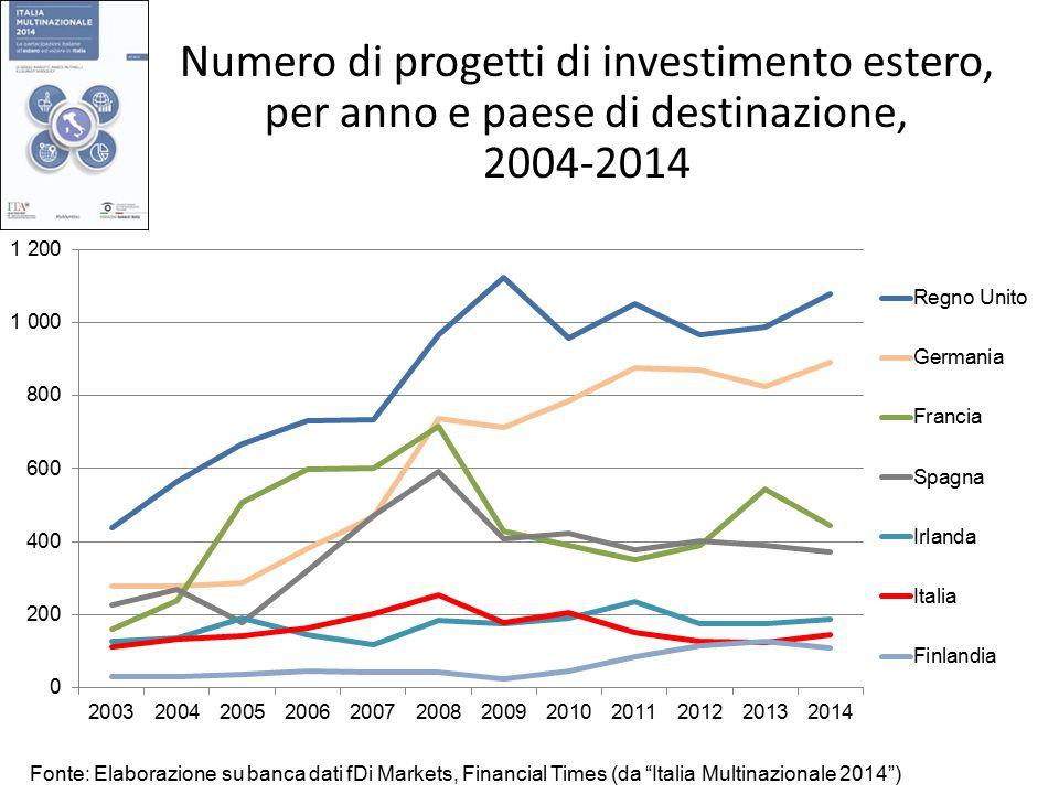 Numero di progetti di investimento estero, per anno e paese di destinazione, 2004-2014 Fonte: Elaborazione su banca dati fDi Markets, Financial Times