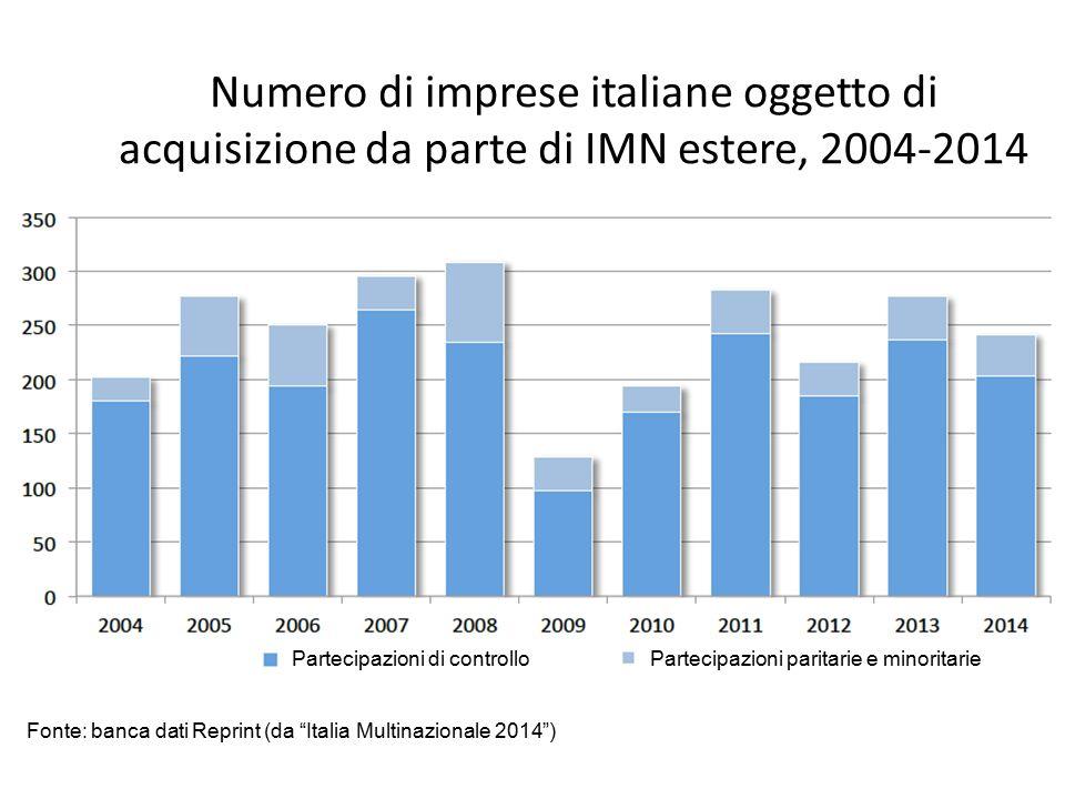 """Numero di imprese italiane oggetto di acquisizione da parte di IMN estere, 2004-2014 Fonte: banca dati Reprint (da """"Italia Multinazionale 2014"""") Parte"""