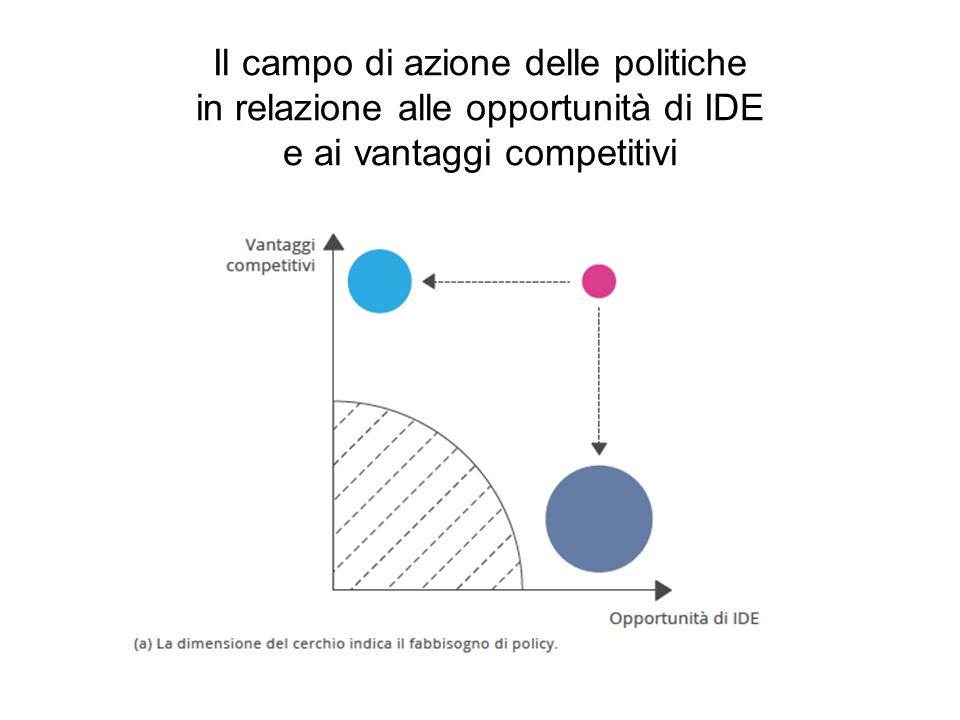 Combinazione delle leve strategiche: Forti vantaggi competitivi di paese + elevate opportunità di IDE