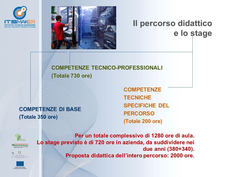 Il percorso didattico e lo stage COMPETENZE TECNICO-PROFESSIONALI (Totale 730 ore) COMPETENZE TECNICHE SPECIFICHE DEL PERCORSO (Totale 200 ore) COMPETENZE DI BASE (Totale 350 ore) Per un totale complessivo di 1280 ore di aula.