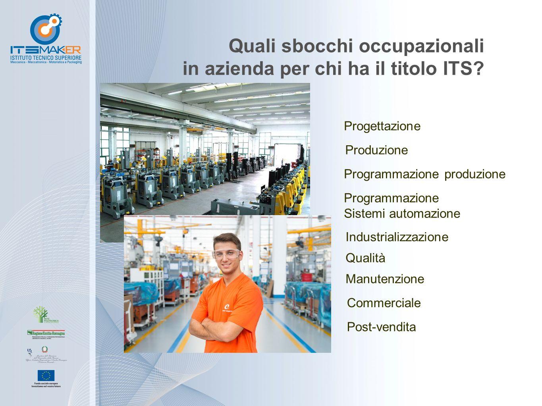 Quali sbocchi occupazionali in azienda per chi ha il titolo ITS? Progettazione Produzione Industrializzazione Programmazione produzione Programmazione