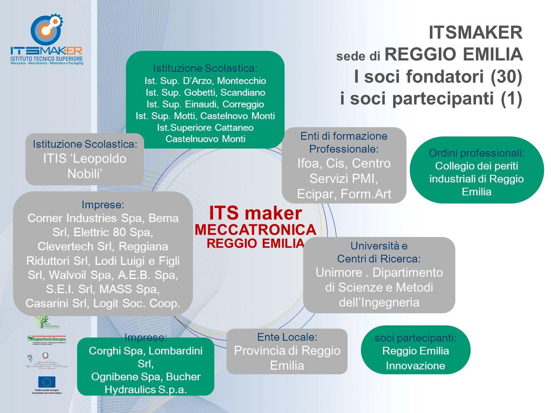 ITSMAKER sede di REGGIO EMILIA I soci fondatori (30) i soci partecipanti (1) ITS maker MECCATRONICA REGGIO EMILIA Imprese: Comer Industries Spa, Bema Srl, Elettric 80 Spa, Clevertech Srl, Reggiana Riduttori Srl, Lodi Luigi e Figli Srl, Walvoil Spa, A.E.B.