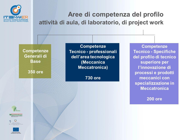 Aree di competenza del profilo attività di aula, di laboratorio, di project work Competenze Generali di Base 350 ore Competenze Tecnico - professional