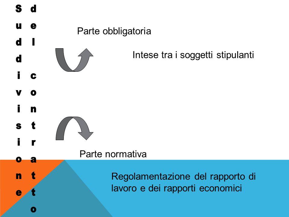 Parte obbligatoria Parte normativa Intese tra i soggetti stipulanti Regolamentazione del rapporto di lavoro e dei rapporti economici