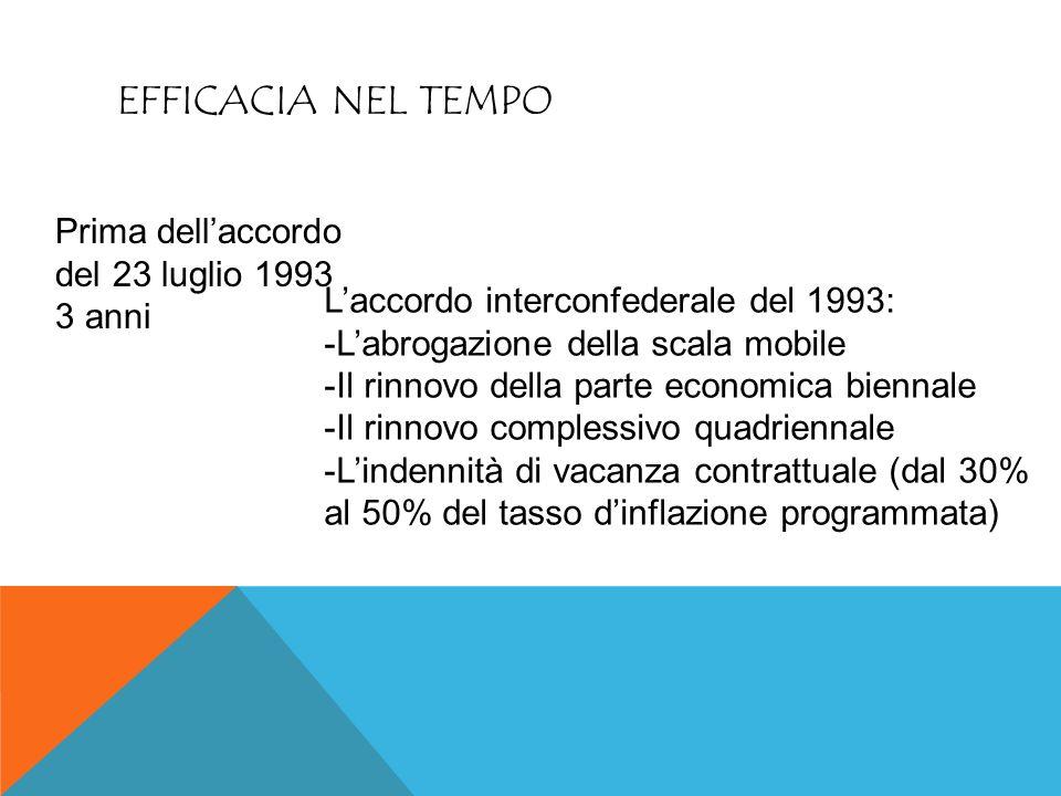 EFFICACIA NEL TEMPO Prima dell'accordo del 23 luglio 1993 3 anni L'accordo interconfederale del 1993: -L'abrogazione della scala mobile -Il rinnovo de