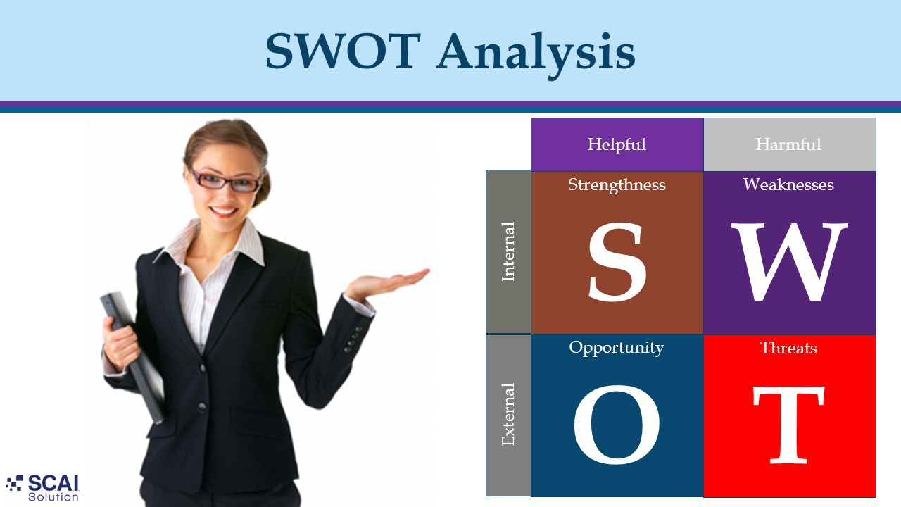 SWOT Analysis Opportunity O Strengthness S Threats T Weaknesses W Helpful Harmful External Internal
