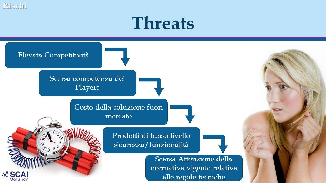 ThreatsRischi Elevata Competitività Prodotti di basso livello sicurezza/funzionalità Scarsa Attenzione della normativa vigente relativa alle regole te