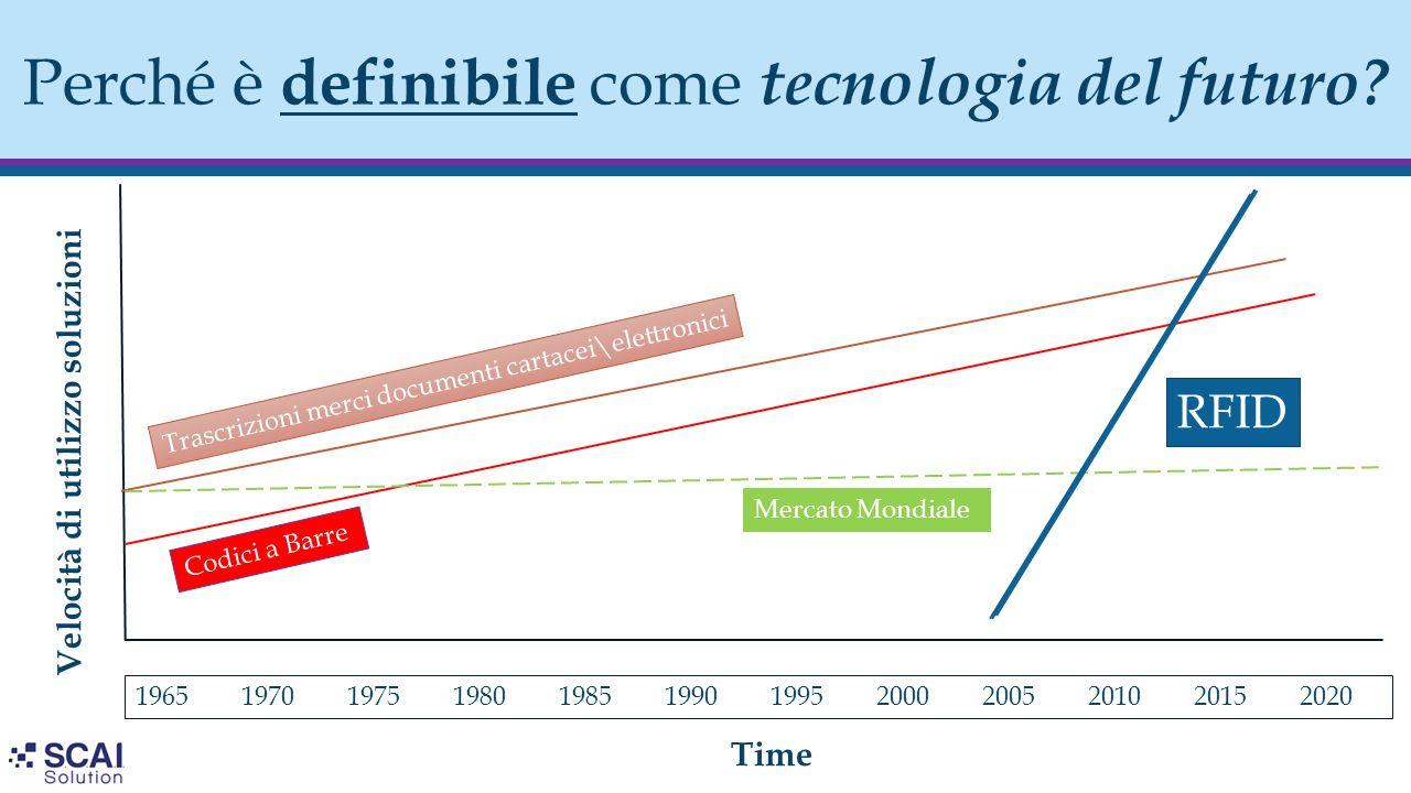 Perché è definibile come tecnologia del futuro? Velocità di utilizzo soluzioni Time Codici a Barre Trascrizioni merci documenti cartacei\elettronici 1