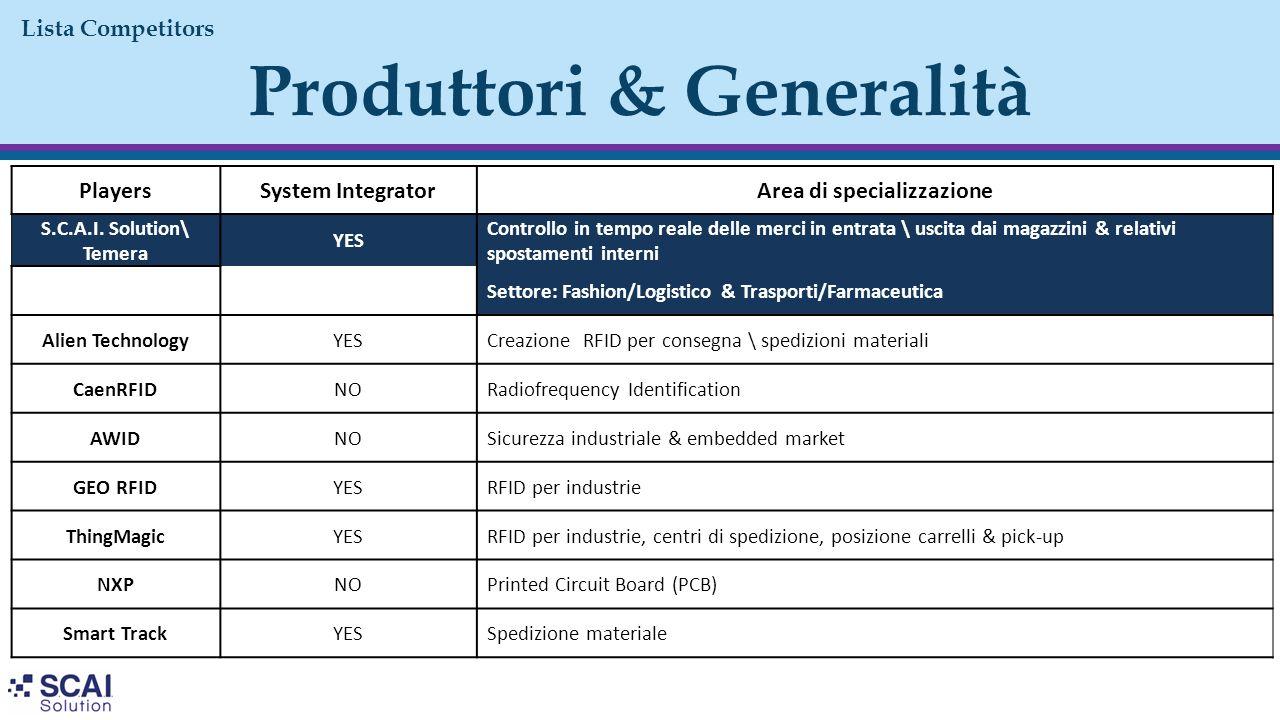 Produttori & Generalità Lista Competitors PlayersSystem IntegratorArea di specializzazione S.C.A.I. Solution\ Temera YES Controllo in tempo reale dell