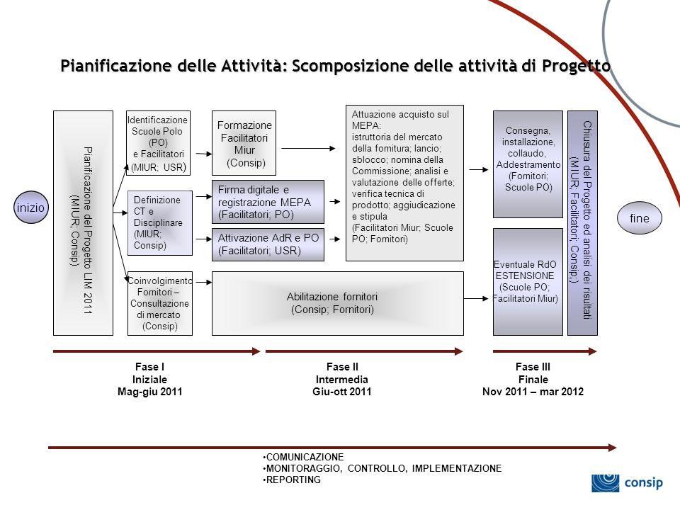 Pianificazione delle Attività: Scomposizione delle attività di Progetto fine inizio Identificazione Scuole Polo (PO) e Facilitatori (MIUR; USR ) Defin