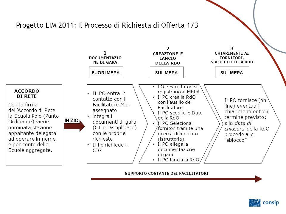 Progetto LIM 2011: Il Processo di Richiesta di Offerta 1/3 ACCORDO DI RETE 2 CREAZIONE E LANCIO DELLA RDO Con la firma dell'Accordo di Rete la Scuola