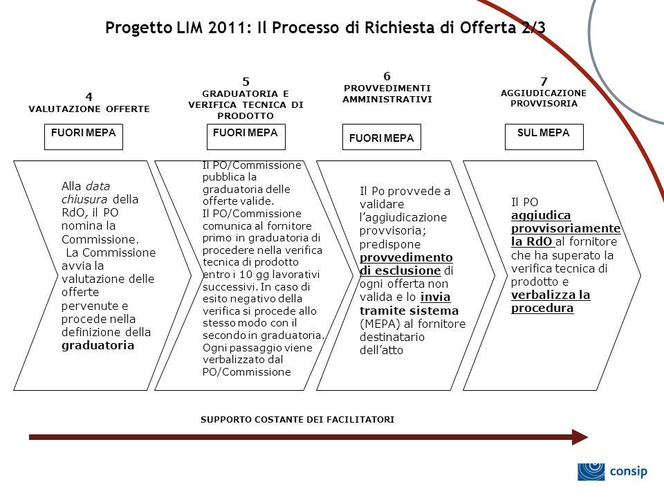 Progetto LIM 2011: Il Processo di Richiesta di Offerta 2/3 Alla data chiusura della RdO, il PO nomina la Commissione. La Commissione avvia la valutazi