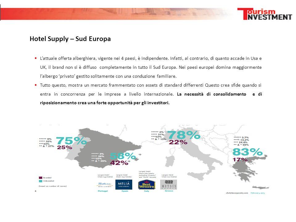Hotel Supply – Sud Europa  L'attuale offerta alberghiera, vigente nei 4 paesi, è indipendente. Infatti, al contrario, di quanto accade in Usa e UK, i