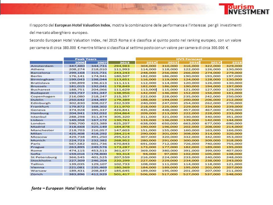Il rapporto del European Hotel Valuation Index, mostra la combinazione delle performance e l'interesse per gli investimenti del mercato alberghiero eu