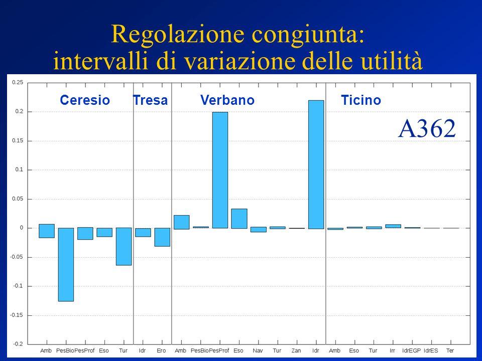 Regolazione congiunta: intervalli di variazione delle utilità TresaCeresioVerbanoTicino A362