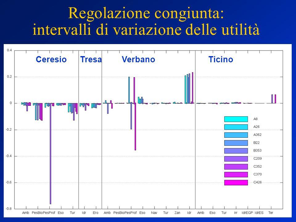 Regolazione congiunta: intervalli di variazione delle utilità TresaCeresioVerbanoTicino