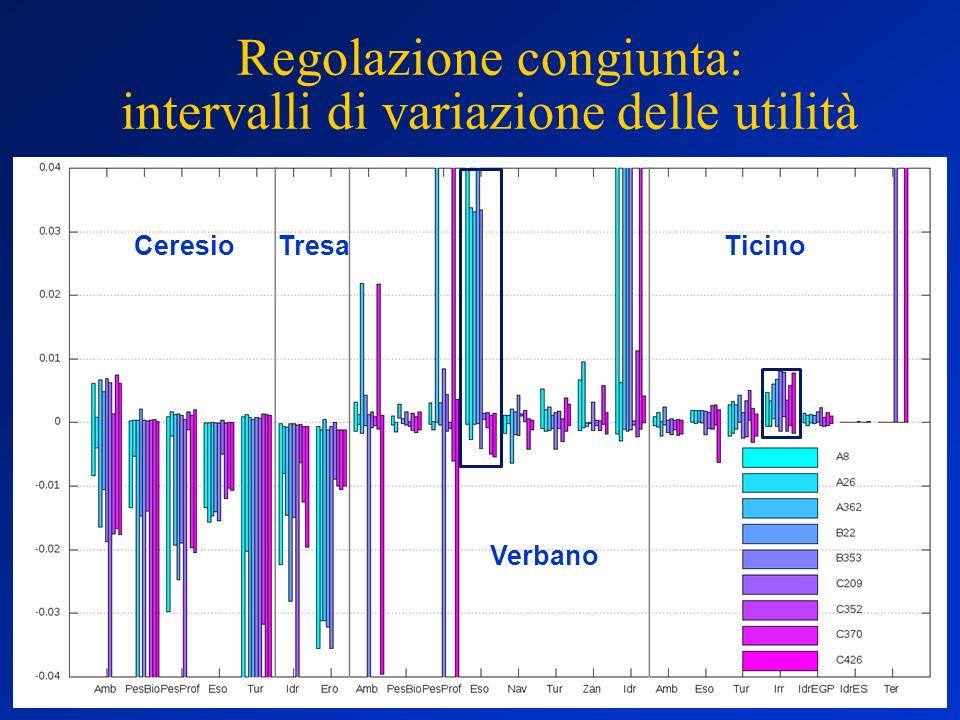 Regolazione congiunta: intervalli di variazione delle utilità TresaCeresio Verbano Ticino