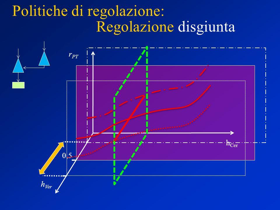 Politiche di regolazione: Regolazione disgiunta h Ver h Cer r PT 0,5