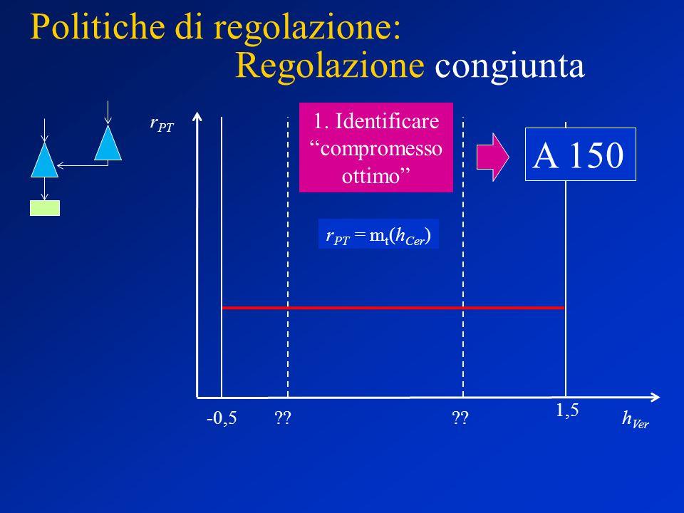 Politiche di regolazione: Regolazione congiunta r PT h Ver -0,5 1,5 r PT = m t (h Cer ) .
