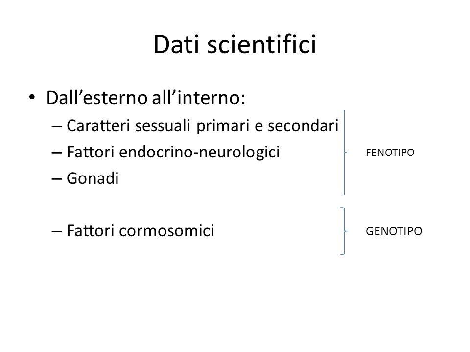 Dati scientifici Dall'esterno all'interno: – Caratteri sessuali primari e secondari – Fattori endocrino-neurologici – Gonadi – Fattori cormosomici FENOTIPO GENOTIPO