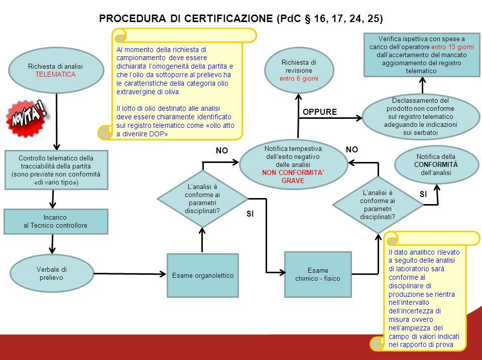 Richiesta di analisi TELEMATICA PROCEDURA DI CERTIFICAZIONE (PdC § 16, 17, 24, 25) Controllo telematico della tracciabilità della partita (sono previs