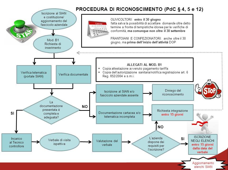 PROCEDURA DI RICONOSCIMENTO (PdC § 4, 5 e 12) Iscrizione al SIAN e costituzione/ aggiornamento del fascicolo aziendale Verifica telematica (portale SI