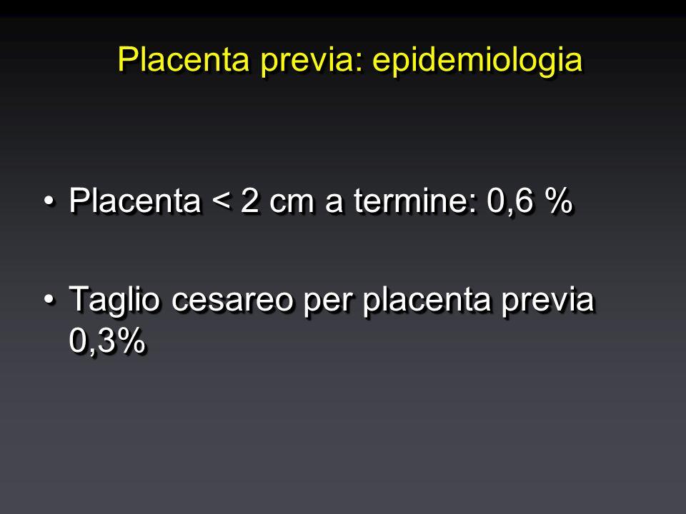 Placenta previa: epidemiologia Placenta < 2 cm a termine: 0,6 %Placenta < 2 cm a termine: 0,6 % Taglio cesareo per placenta previa 0,3%Taglio cesareo per placenta previa 0,3% Placenta < 2 cm a termine: 0,6 %Placenta < 2 cm a termine: 0,6 % Taglio cesareo per placenta previa 0,3%Taglio cesareo per placenta previa 0,3%