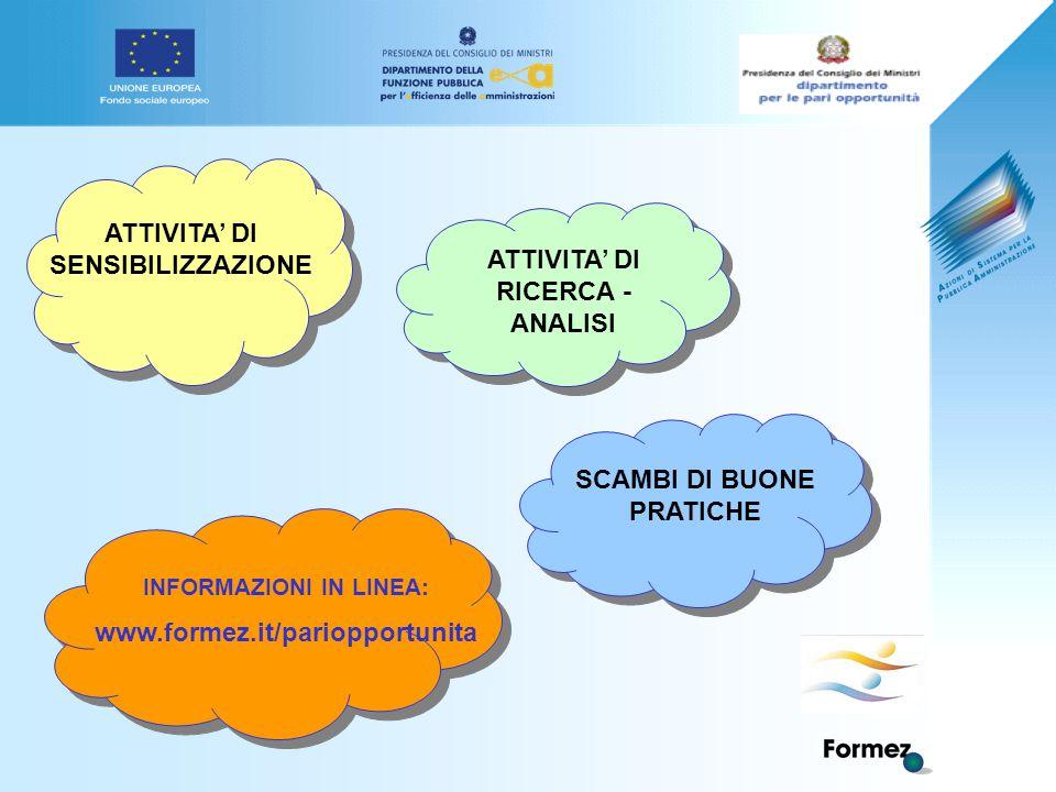ATTIVITA' DI SENSIBILIZZAZIONE INFORMAZIONI IN LINEA: www.formez.it/pariopportunita SCAMBI DI BUONE PRATICHE ATTIVITA' DI RICERCA - ANALISI