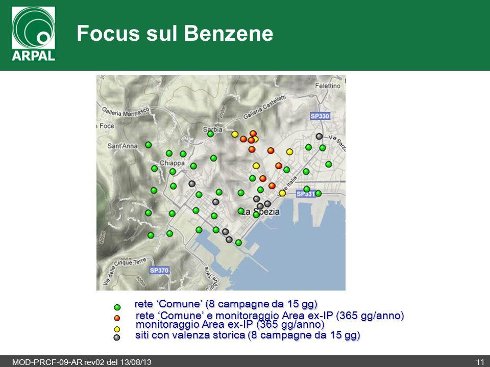 MOD-PRCF-09-AR rev02 del 13/08/1311 rete 'Comune' (8 campagne da 15 gg) rete 'Comune' e monitoraggio Area ex-IP (365 gg/anno) monitoraggio Area ex-IP (365 gg/anno) siti con valenza storica (8 campagne da 15 gg) Focus sul Benzene