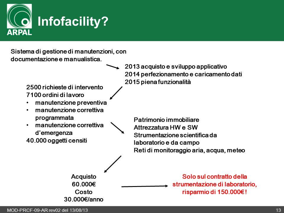 MOD-PRCF-09-AR rev02 del 13/08/1313 Infofacility? 2013 acquisto e sviluppo applicativo 2014 perfezionamento e caricamento dati 2015 piena funzionalità
