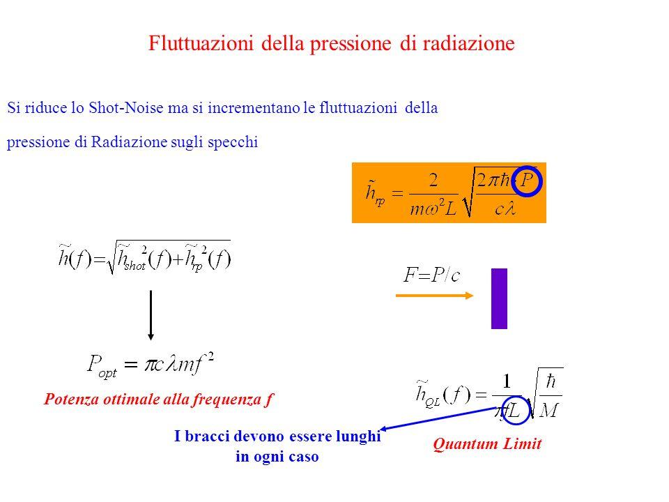 Fluttuazioni della pressione di radiazione Si riduce lo Shot-Noise ma si incrementano le fluttuazioni della pressione di Radiazione sugli specchi Potenza ottimale alla frequenza f Quantum Limit I bracci devono essere lunghi in ogni caso