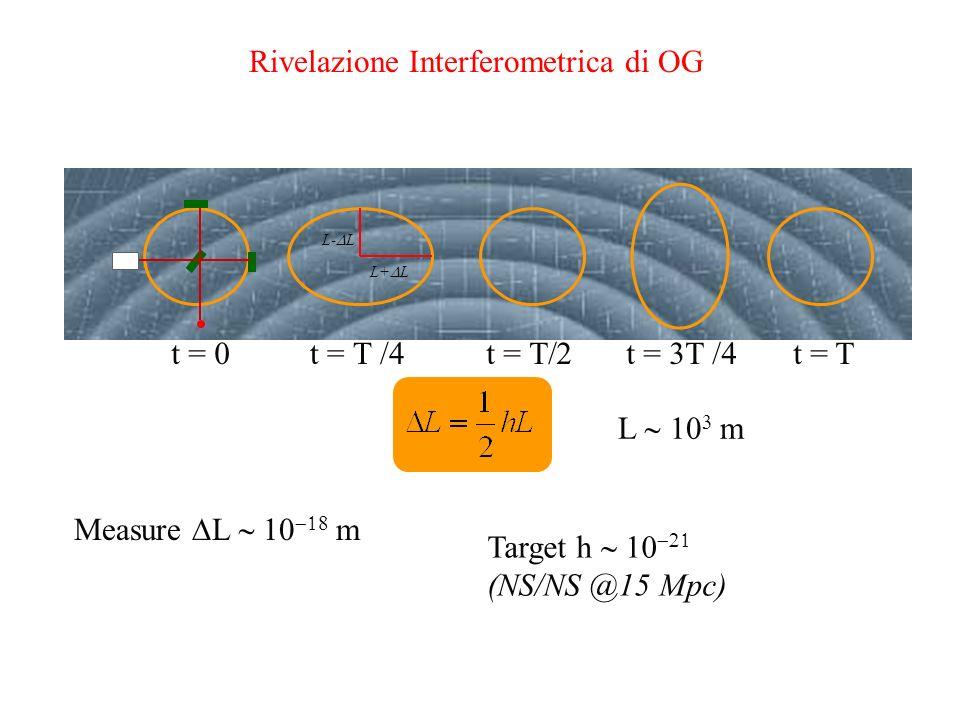 Rivelazione Interferometrica di OG L-  L L+  L Measure  L    m Target h   (NS/NS @15 Mpc) L    m t = 0 t =  /4t =  t = 3  /4 t = T