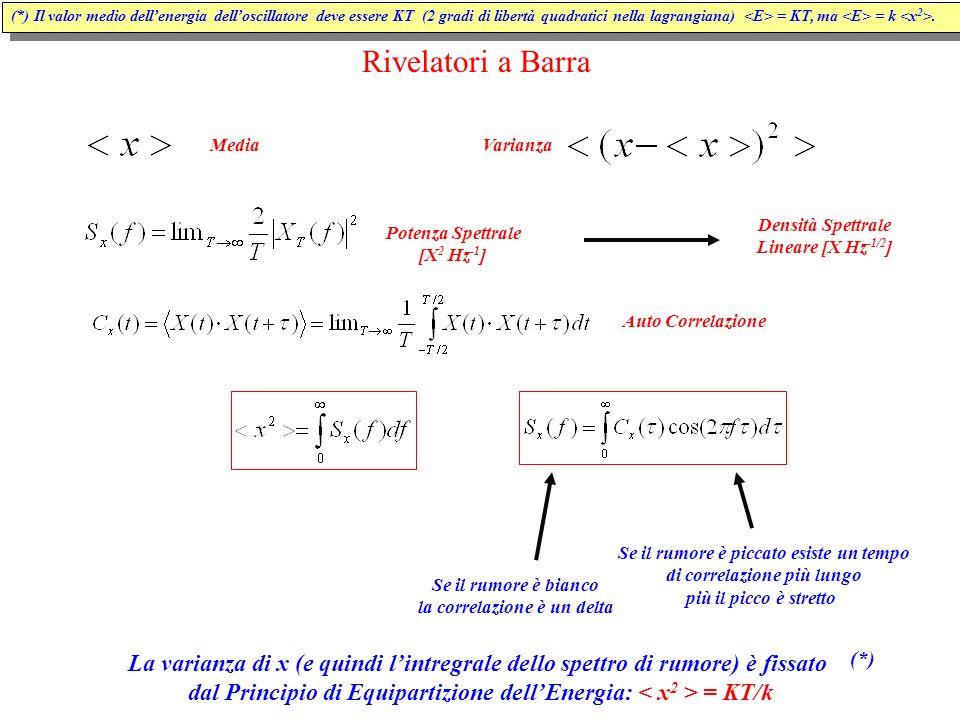 Rivelatori a Barra MediaVarianzaPotenza Spettrale [X 2 Hz -1 ] Auto Correlazione Densità Spettrale Lineare [X Hz -1/2 ] Se il rumore è bianco la correlazione è un delta La varianza di x (e quindi l'intregrale dello spettro di rumore) è fissato dal Principio di Equipartizione dell'Energia: = KT/k (*) (*) Il valor medio dell'energia dell'oscillatore deve essere KT (2 gradi di libertà quadratici nella lagrangiana) = KT, ma = k.