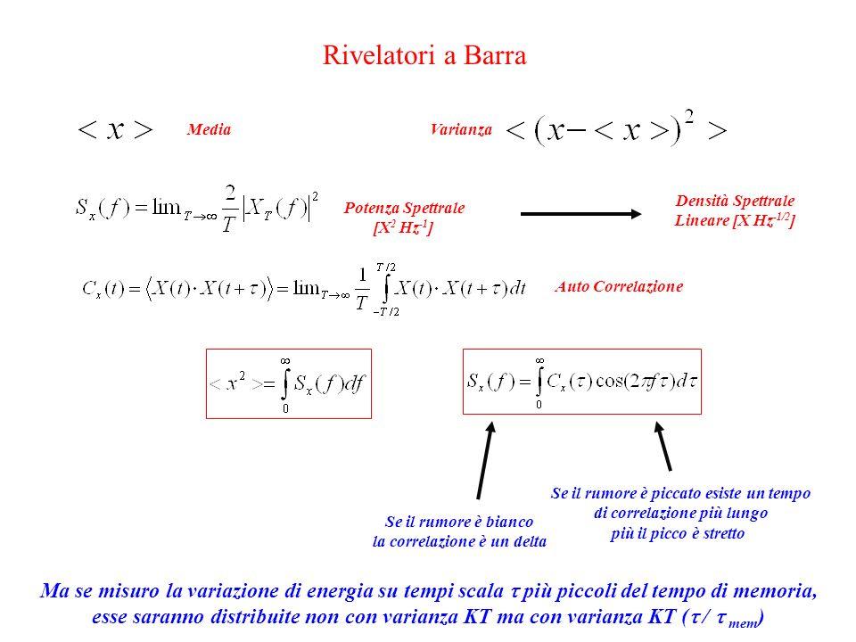 Rivelatori a Barra MediaVarianzaPotenza Spettrale [X 2 Hz -1 ] Auto Correlazione Densità Spettrale Lineare [X Hz -1/2 ] Se il rumore è bianco la correlazione è un delta Se il rumore è piccato esiste un tempo di correlazione più lungo più il picco è stretto Ma se misuro la variazione di energia su tempi scala  più piccoli del tempo di memoria, esse saranno distribuite non con varianza KT ma con varianza KT (  /  mem )
