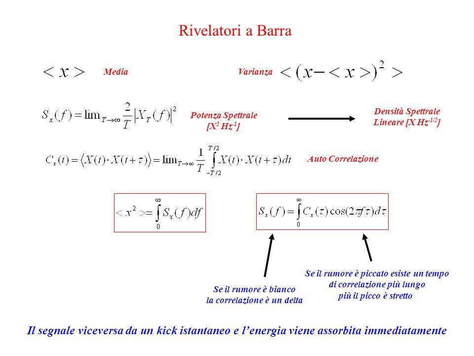 Rivelatori a Barra MediaVarianzaPotenza Spettrale [X 2 Hz -1 ] Auto Correlazione Densità Spettrale Lineare [X Hz -1/2 ] Se il rumore è bianco la correlazione è un delta Se il rumore è piccato esiste un tempo di correlazione più lungo più il picco è stretto Il segnale viceversa da un kick istantaneo e l'energia viene assorbita immediatamente