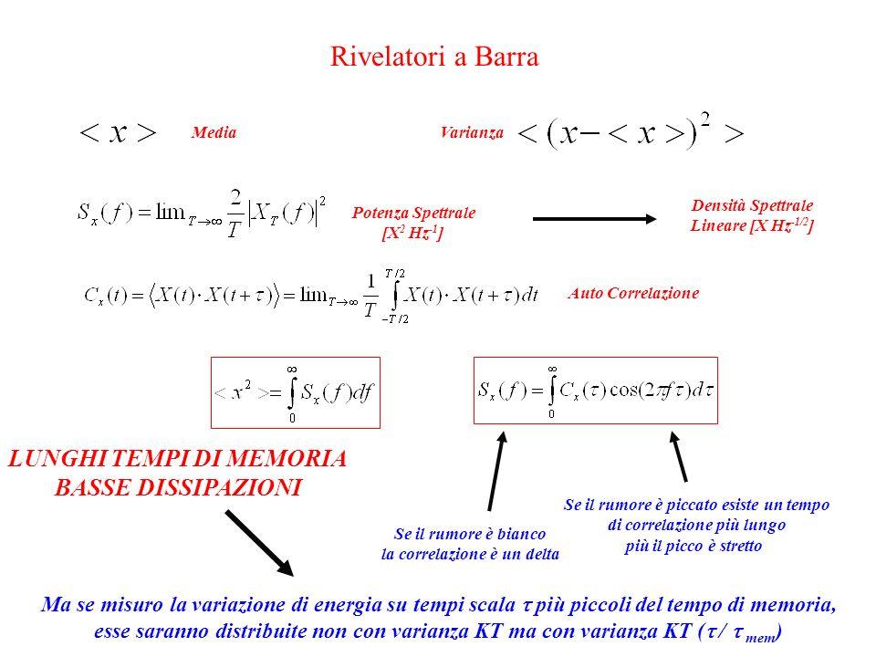 Rivelatori a Barra MediaVarianzaPotenza Spettrale [X 2 Hz -1 ] Auto Correlazione Densità Spettrale Lineare [X Hz -1/2 ] Se il rumore è bianco la correlazione è un delta Se il rumore è piccato esiste un tempo di correlazione più lungo più il picco è stretto Ma se misuro la variazione di energia su tempi scala  più piccoli del tempo di memoria, esse saranno distribuite non con varianza KT ma con varianza KT (  /  mem ) LUNGHI TEMPI DI MEMORIA BASSE DISSIPAZIONI