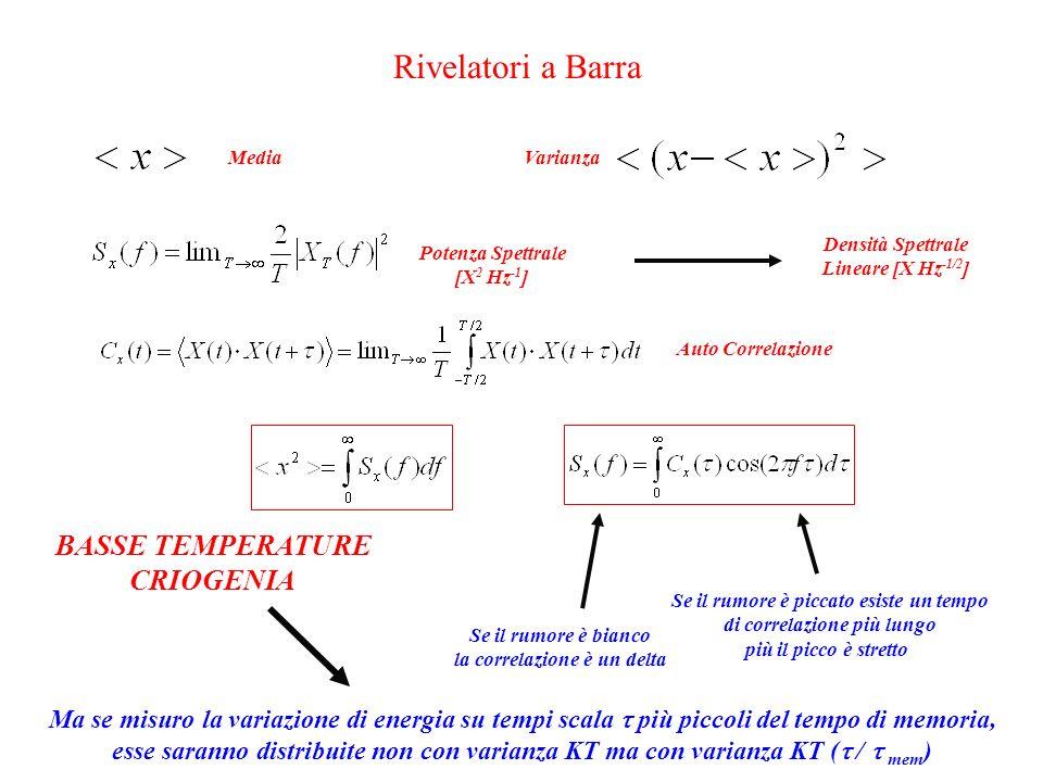 Rivelatori a Barra MediaVarianzaPotenza Spettrale [X 2 Hz -1 ] Auto Correlazione Densità Spettrale Lineare [X Hz -1/2 ] Se il rumore è bianco la correlazione è un delta Se il rumore è piccato esiste un tempo di correlazione più lungo più il picco è stretto Ma se misuro la variazione di energia su tempi scala  più piccoli del tempo di memoria, esse saranno distribuite non con varianza KT ma con varianza KT (  /  mem ) BASSE TEMPERATURE CRIOGENIA
