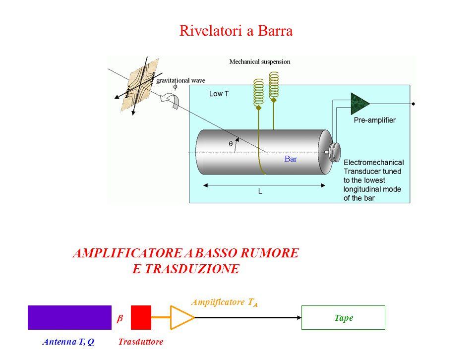 Rivelatori a Barra AMPLIFICATORE A BASSO RUMORE E TRASDUZIONE Antenna T, QTrasduttore Amplificatore   Tape
