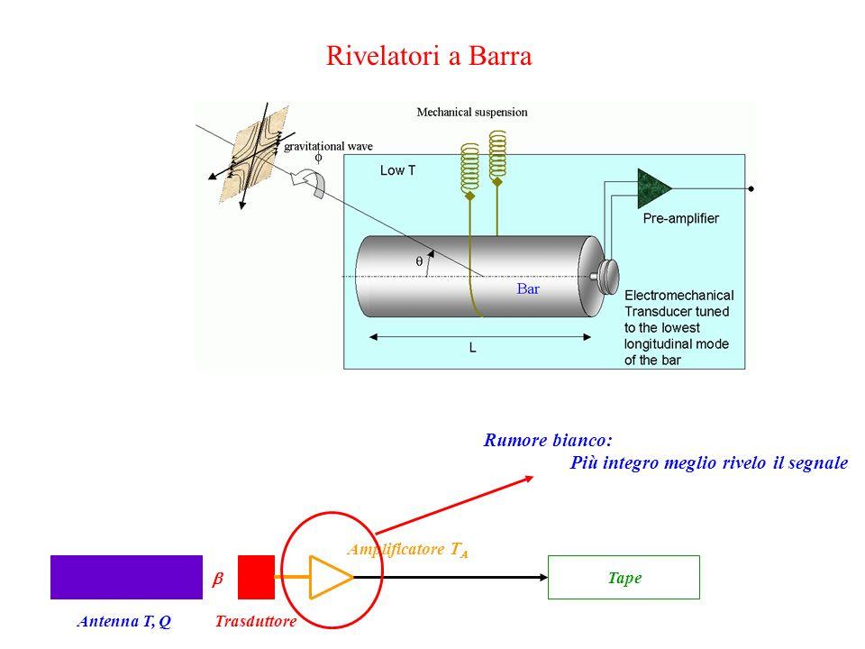 Rivelatori a Barra Antenna T, QTrasduttore Amplificatore   Tape Rumore bianco: Più integro meglio rivelo il segnale
