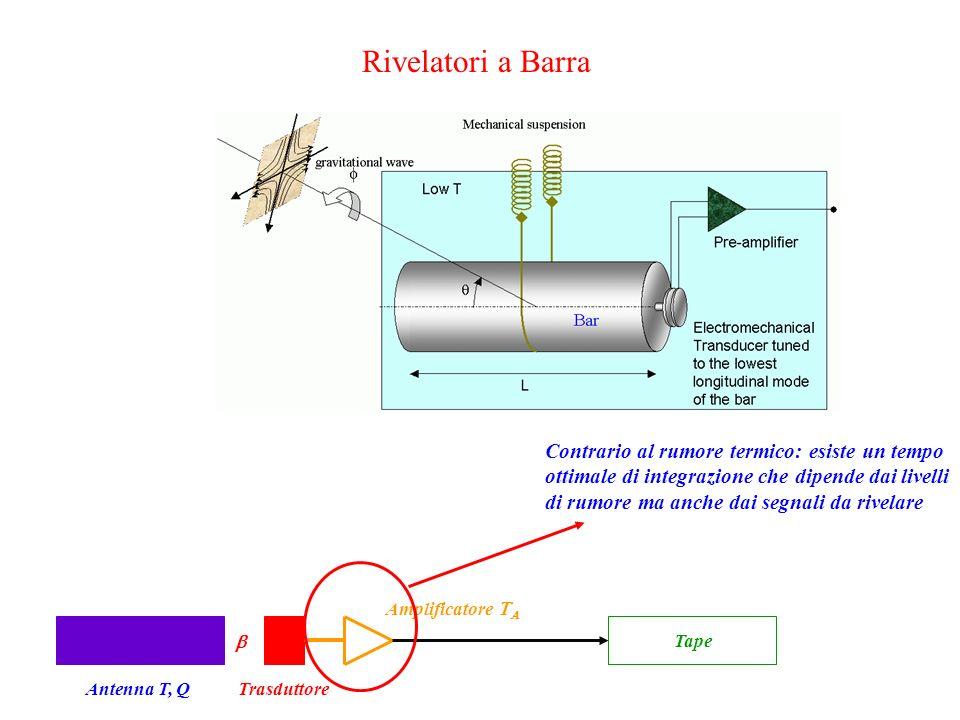 Rivelatori a Barra Antenna T, QTrasduttore Amplificatore   Tape Contrario al rumore termico: esiste un tempo ottimale di integrazione che dipende dai livelli di rumore ma anche dai segnali da rivelare