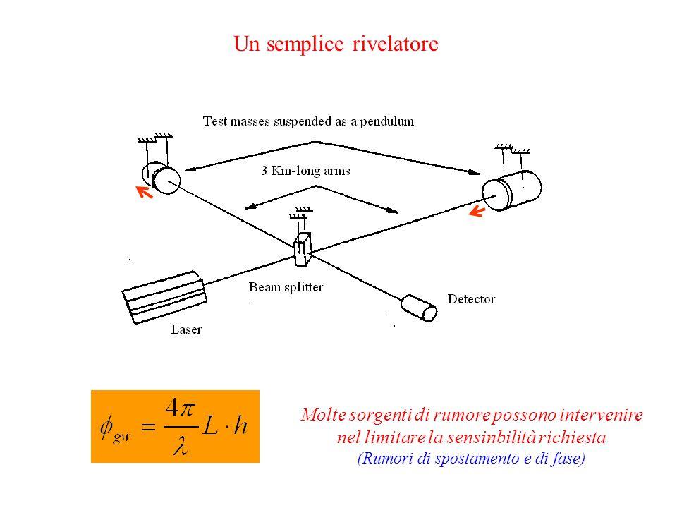 Molte sorgenti di rumore possono intervenire nel limitare la sensinbilità richiesta (Rumori di spostamento e di fase)