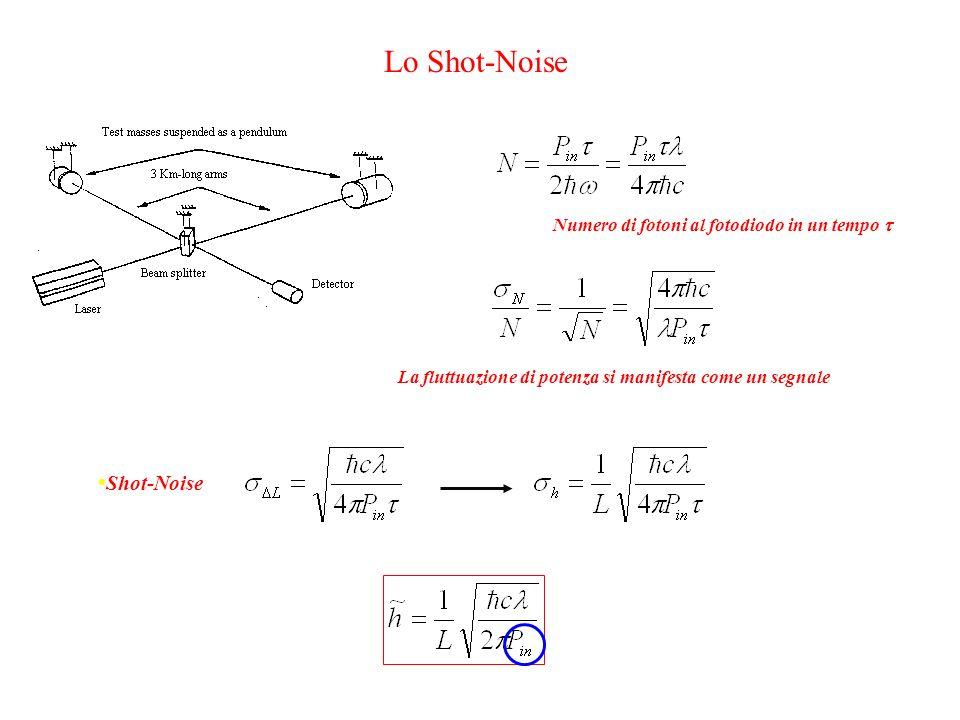 Lo Shot-Noise Numero di fotoni al fotodiodo in un tempo  La fluttuazione di potenza si manifesta come un segnale Shot-Noise