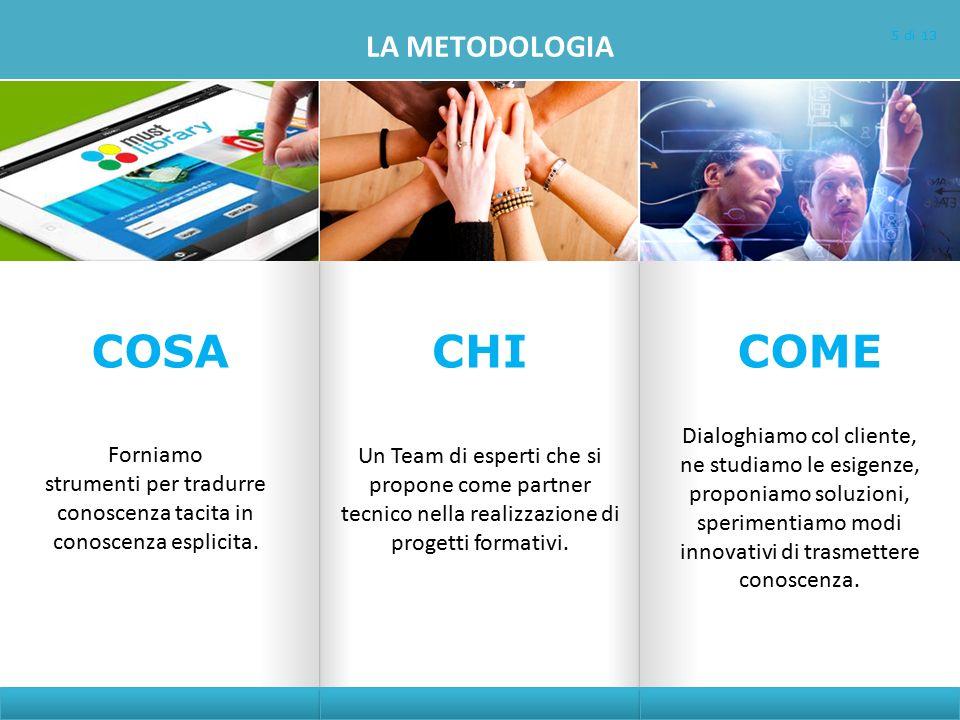 LA METODOLOGIA Forniamo strumenti per tradurre conoscenza tacita in conoscenza esplicita.