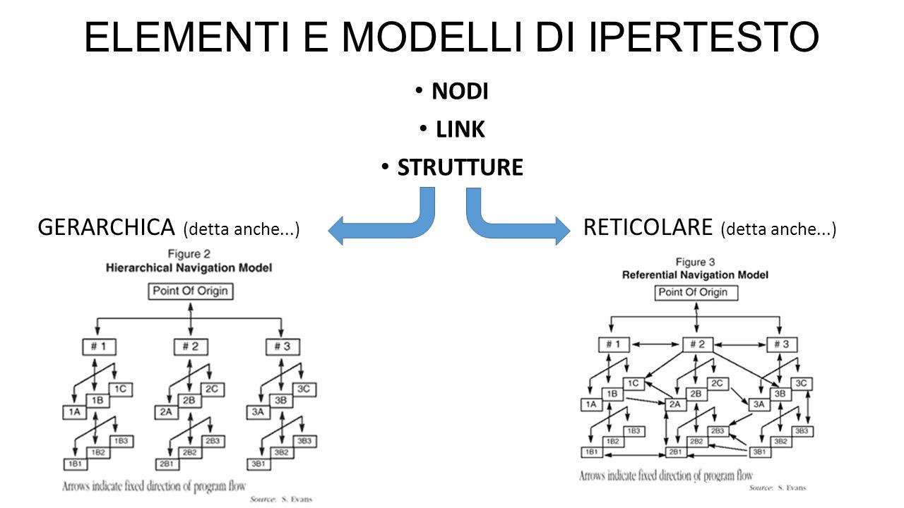 ELEMENTI E MODELLI DI IPERTESTO NODI LINK STRUTTURE GERARCHICA (detta anche...) RETICOLARE (detta anche...)