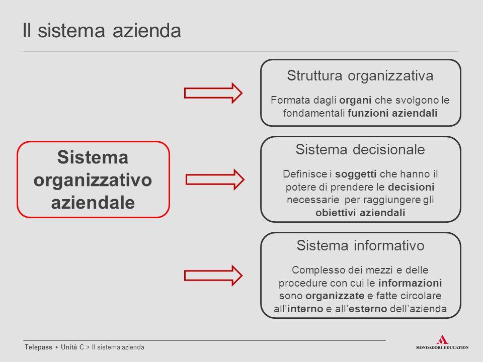 Struttura organizzativa Formata dagli organi che svolgono le fondamentali funzioni aziendali Sistema decisionale Definisce i soggetti che hanno il pot