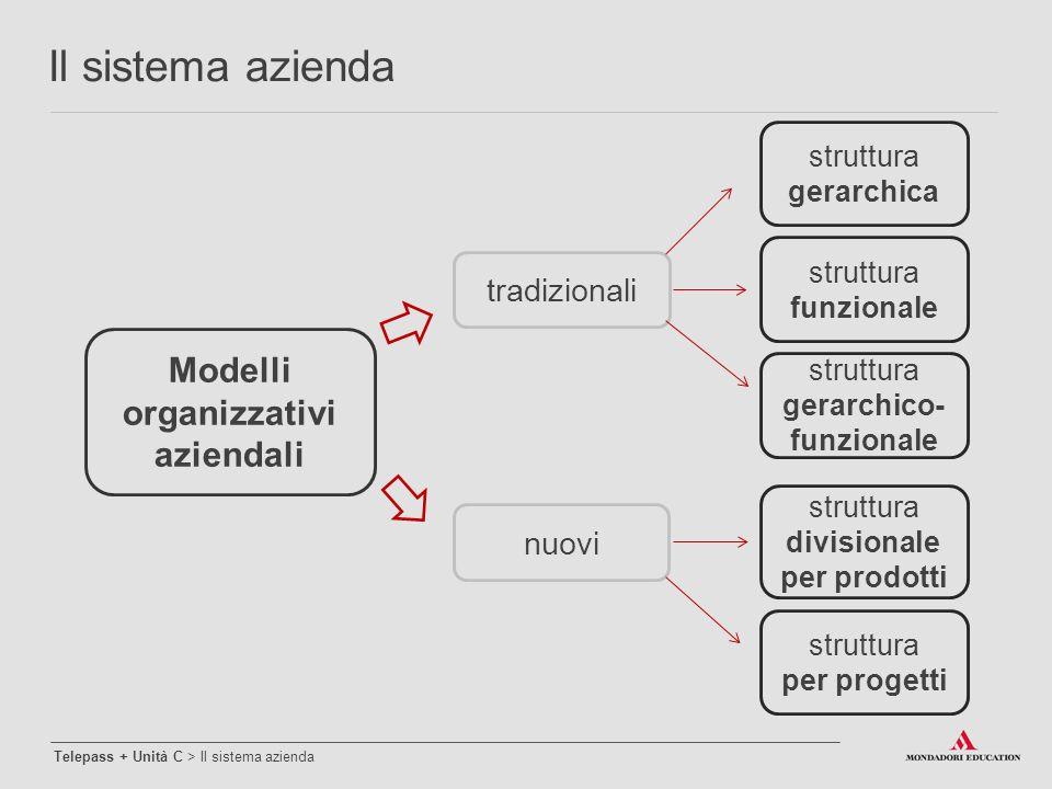 Modelli organizzativi aziendali tradizionali nuovi struttura gerarchico- funzionale struttura funzionale struttura gerarchica struttura divisionale pe
