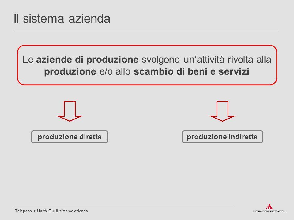 Le aziende di produzione svolgono un'attività rivolta alla produzione e/o allo scambio di beni e servizi produzione direttaproduzione indiretta Il sis